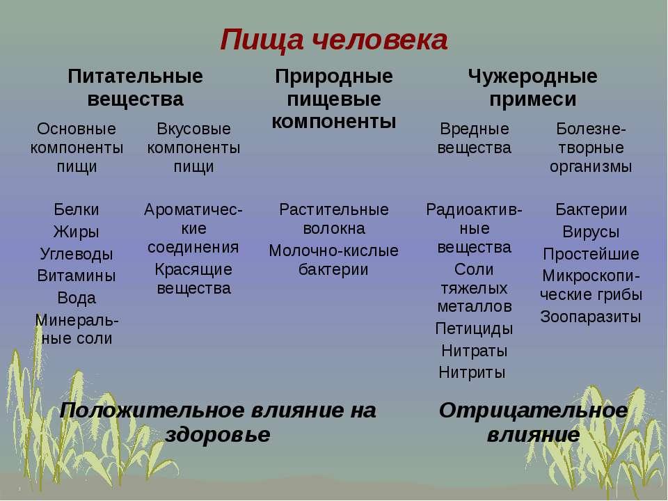 Пища человека Питательные вещества Природные пищевые компоненты Чужеродные пр...