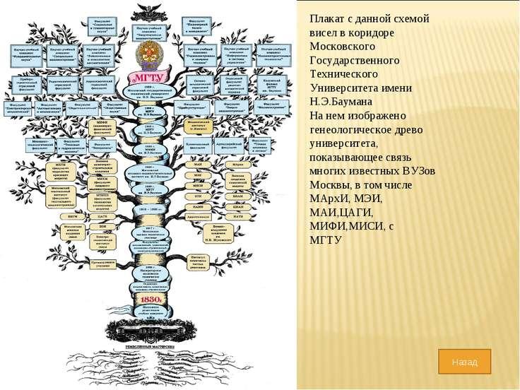 Плакат с данной схемой висел в коридоре Московского Государственного Техничес...