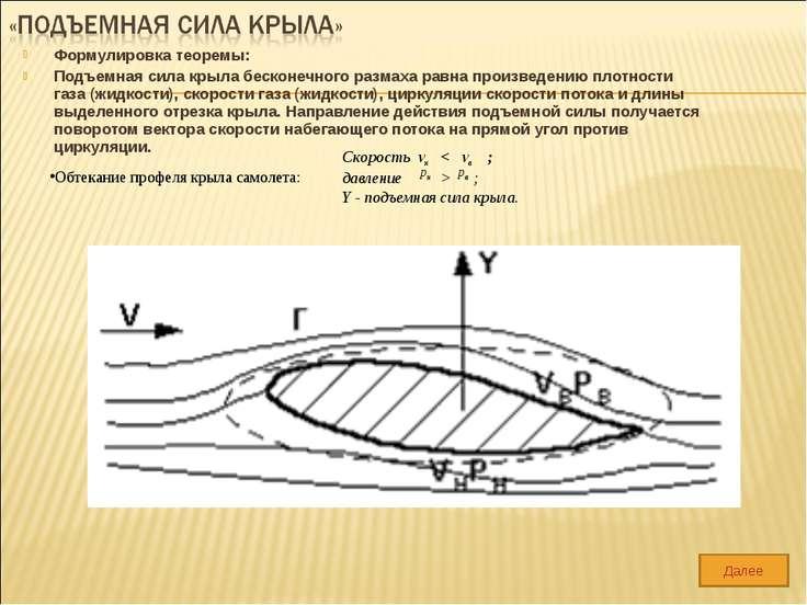 Формулировка теоремы: Подъемная сила крыла бесконечного размаха равна произве...