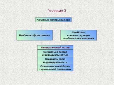 Условие 3 Активные мотивы выбора Наиболее эффективные Универсальный мотив Наи...