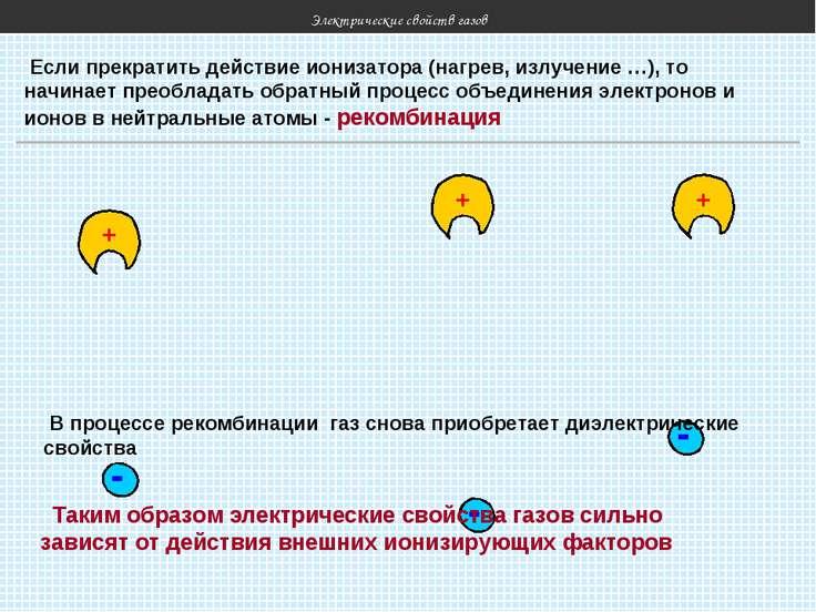 Электрические свойств газов Если прекратить действие ионизатора (нагрев, излу...