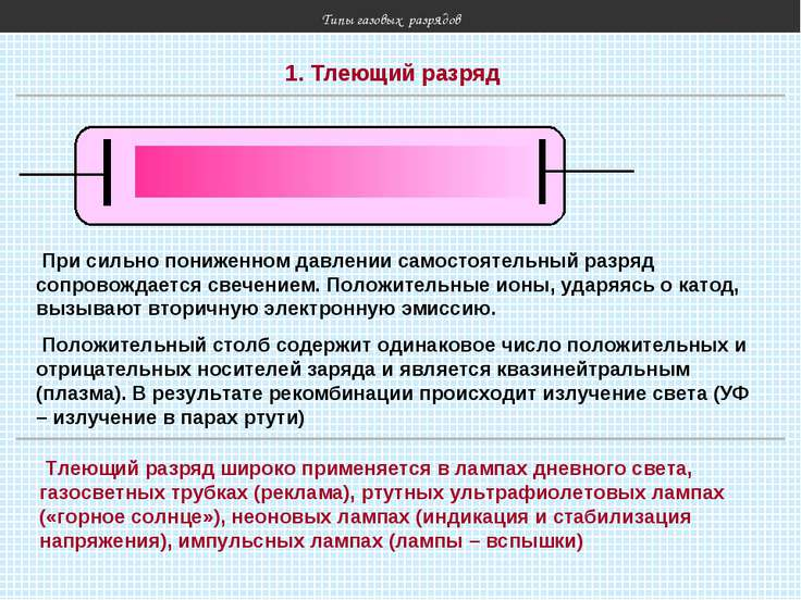 Типы газовых разрядов 1. Тлеющий разряд При сильно пониженном давлении самост...