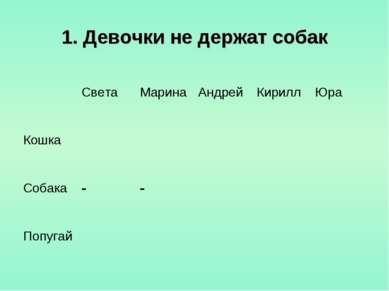 1. Девочки не держат собак Света Марина Андрей Кирилл Юра Кошка Собака - - По...