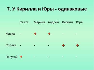 7. У Кирилла и Юры - одинаковые Света Марина Андрей Кирилл Юра Кошка - + + - ...