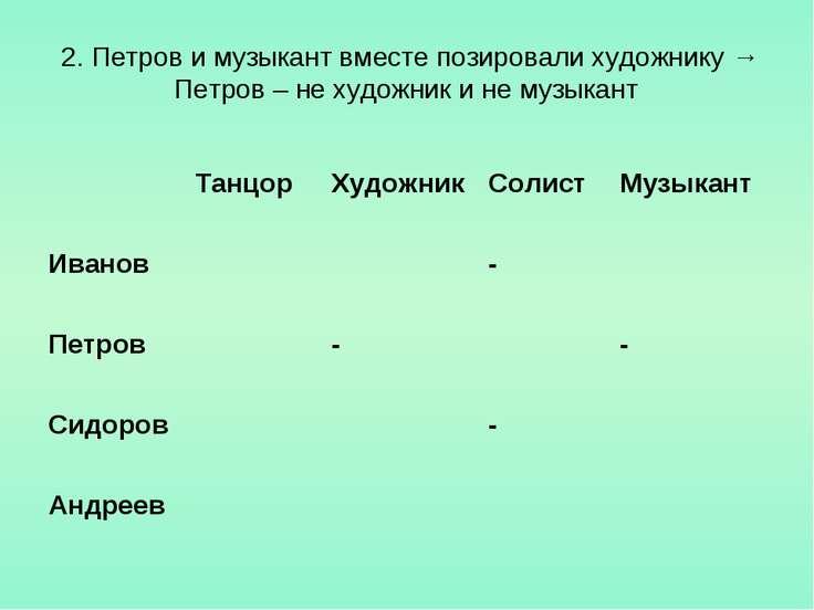 2. Петров и музыкант вместе позировали художнику → Петров – не художник и не ...