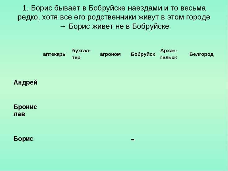 1. Борис бывает в Бобруйске наездами и то весьма редко, хотя все его родствен...