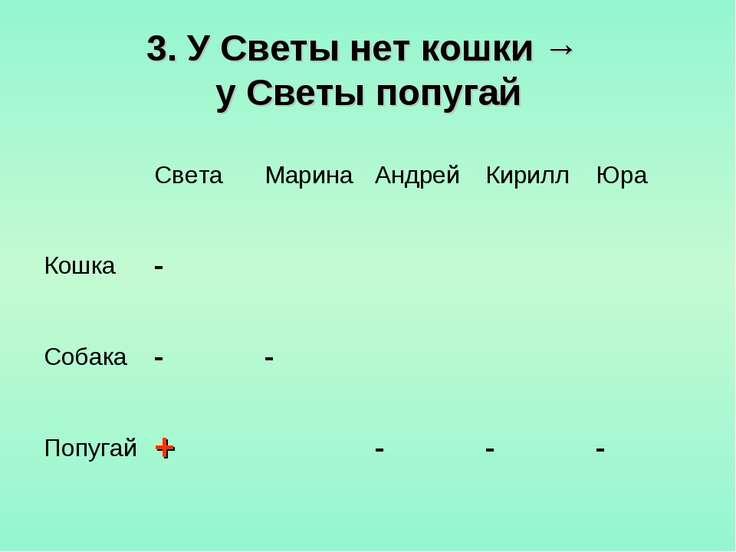 3. У Светы нет кошки → у Светы попугай Света Марина Андрей Кирилл Юра Кошка -...