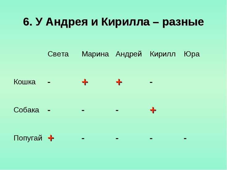 6. У Андрея и Кирилла – разные Света Марина Андрей Кирилл Юра Кошка - + + - С...