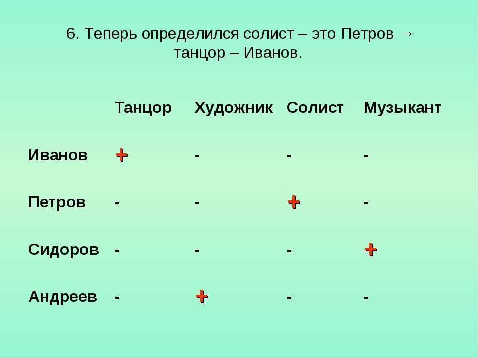 6. Теперь определился солист – это Петров → танцор – Иванов. Танцор Художник ...