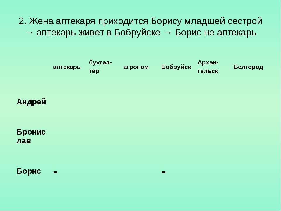 2. Жена аптекаря приходится Борису младшей сестрой → аптекарь живет в Бобруйс...