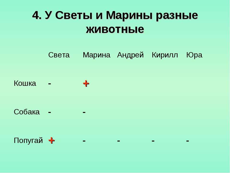 4. У Светы и Марины разные животные Света Марина Андрей Кирилл Юра Кошка - + ...