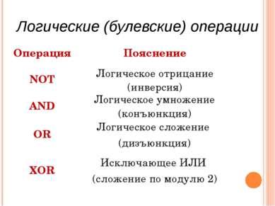Логические (булевские) операции Операция Пояснение NOT Логическое отрицание (...