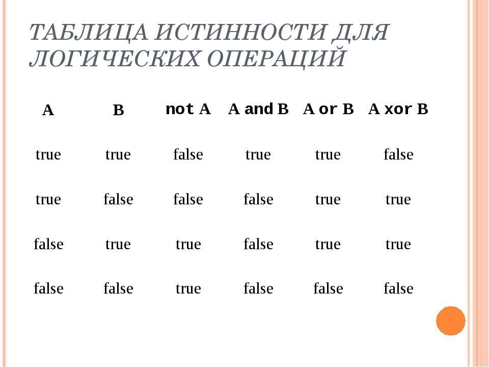 ТАБЛИЦА ИСТИННОСТИ ДЛЯ ЛОГИЧЕСКИХ ОПЕРАЦИЙ А В not A A and B A or B A xor B t...