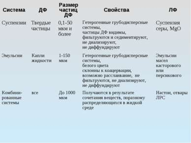 Система ДФ Размер частицДФ Свойства ЛФ Суспензии Твердые частицы 0,1-50 мкм и...