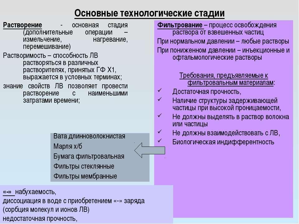 Основные технологические стадии Растворение - основная стадия (дополнительные...