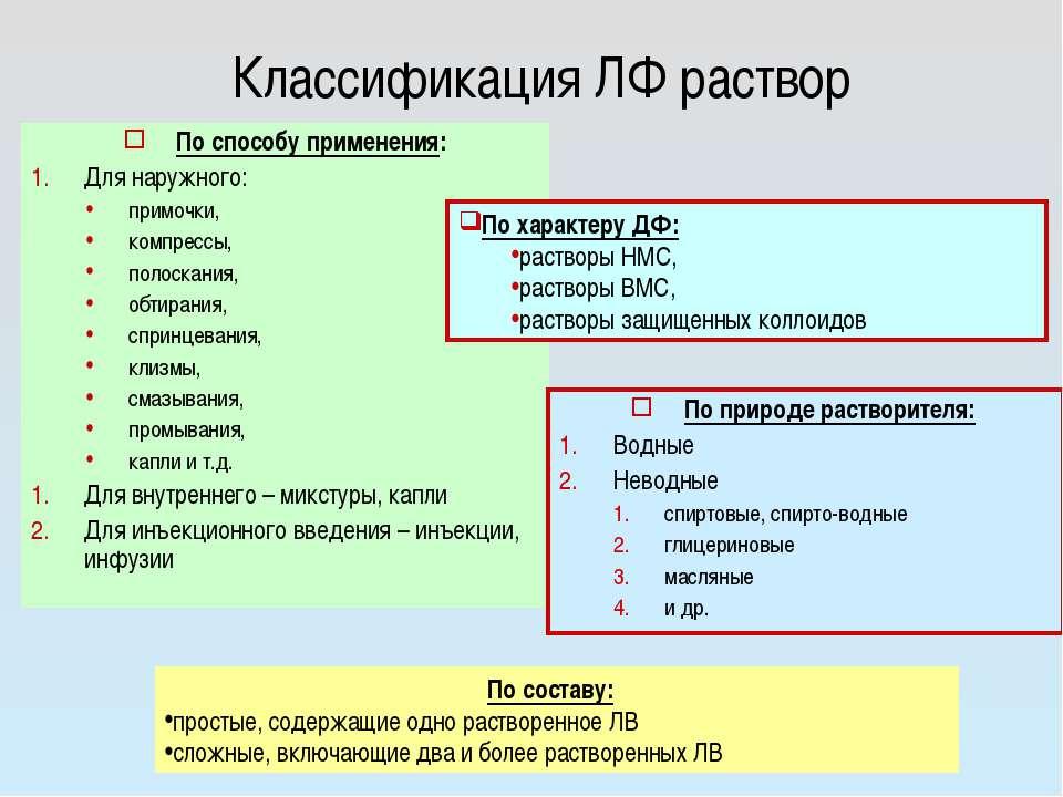 Классификация ЛФ раствор По способу применения: Для наружного: примочки, комп...