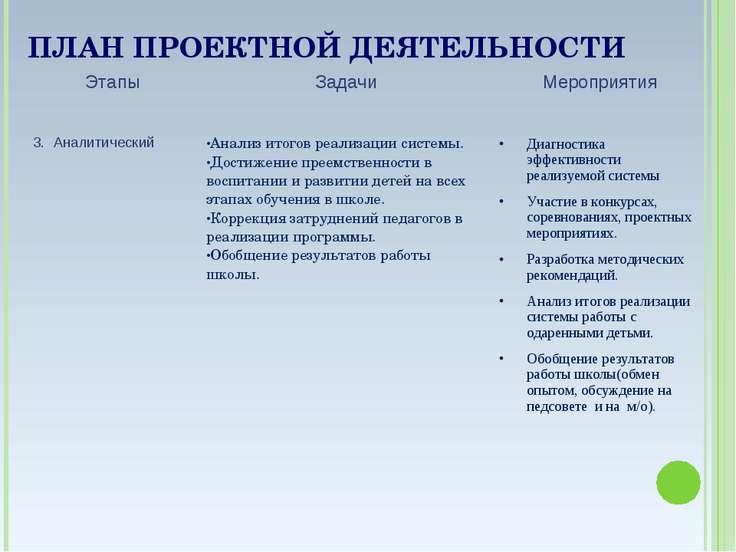 ПЛАН ПРОЕКТНОЙ ДЕЯТЕЛЬНОСТИ Этапы Задачи Мероприятия 3. Аналитический Анализ ...