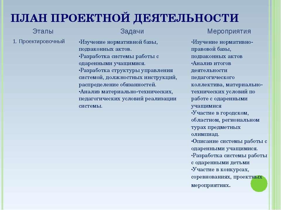 ПЛАН ПРОЕКТНОЙ ДЕЯТЕЛЬНОСТИ Этапы Задачи Мероприятия 1. Проектировочный Изуче...