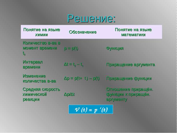 V (t) = p '(t) Решение: