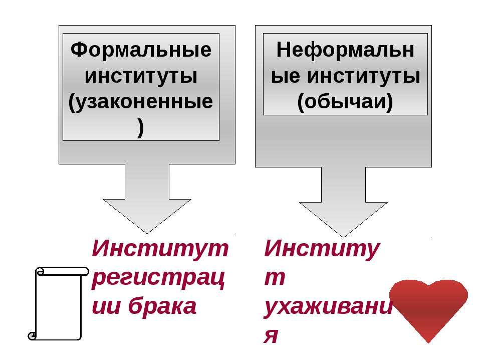 Институт регистрации брака Институт ухаживания Формальные институты (узаконен...