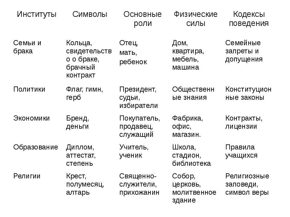 Институты Символы Основные роли Физические силы Кодексы поведения Семьи и бра...