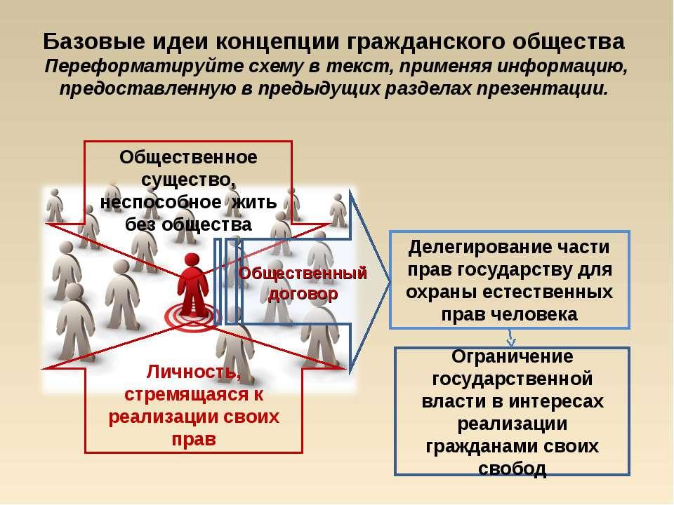 Делегирование части прав государству для охраны естественных прав человека Ба...