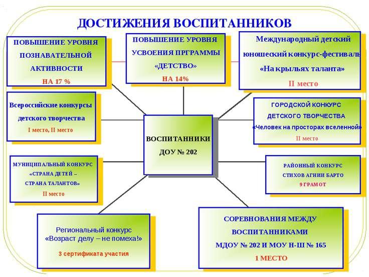 ДОСТИЖЕНИЯ ВОСПИТАННИКОВ Всероссийские конкурсы детского творчества I место, ...