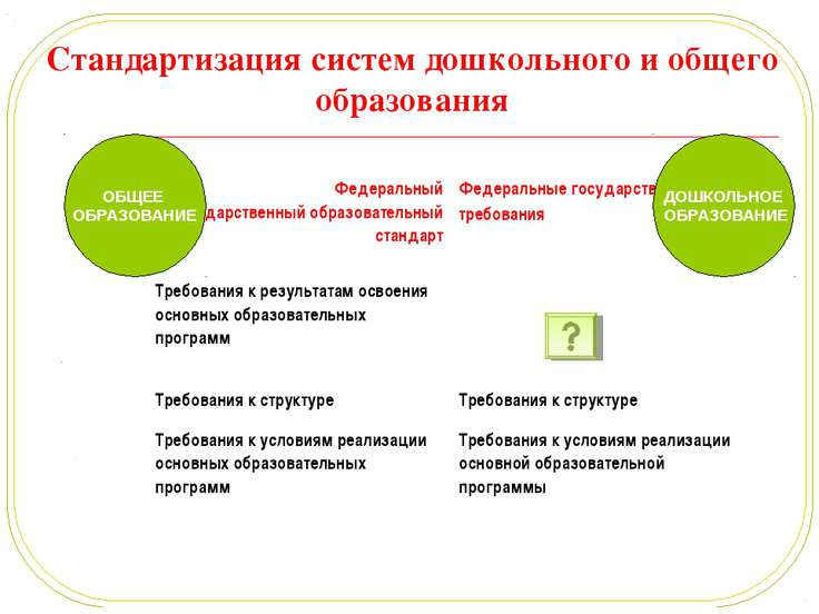 Стандартизация систем дошкольного и общего образования ОБЩЕЕ ОБРАЗОВАНИЕ ДОШК...