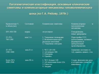 Патогенетическая классификация, основные клинические симптомы и компенсаторны...