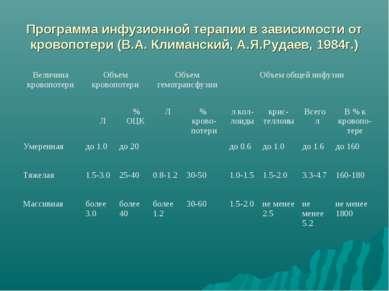 Программа инфузионной терапии в зависимости от кровопотери (В.А. Климанский, ...