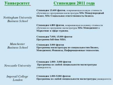 Университет Стипендии 2011 года NottinghamUniversity Business School Стипенди...