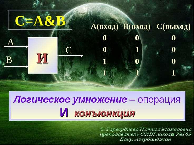 Логическое умножение – операция И конъюнкция C=A&B А(вход) В(вход) С(выход) 0...