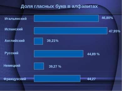 Итальянский Испанский Английский Немецкий Французский Русский 46,80% 47,95% 3...