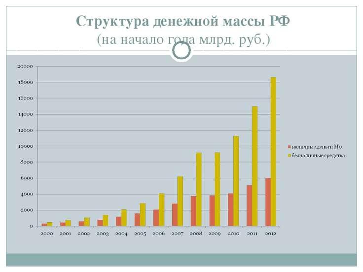 Структура денежной массы РФ (на начало года млрд. руб.)
