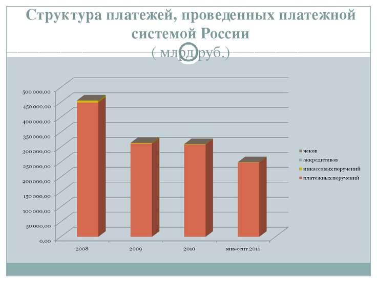 Структура платежей, проведенных платежной системой России ( млрд.руб.)