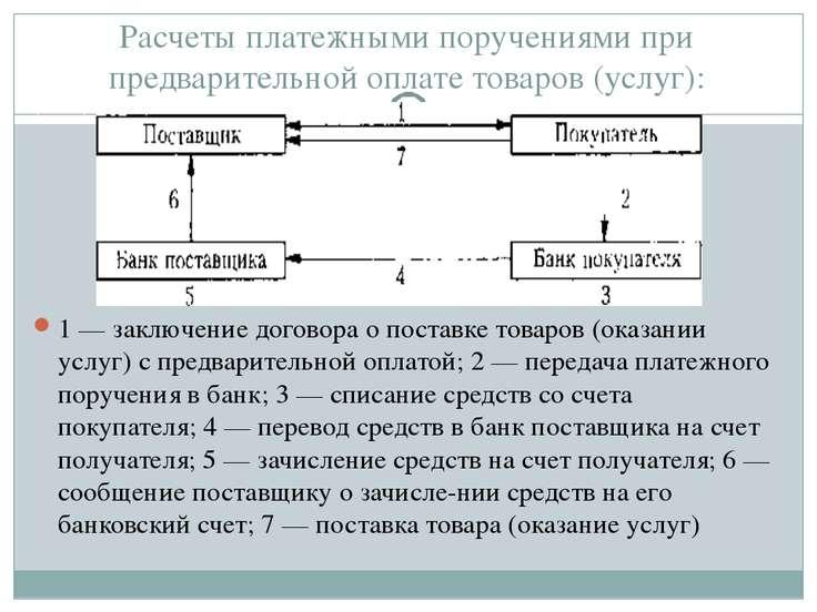 Расчеты платежными поручениями при предварительной оплате товаров (услуг): 1 ...