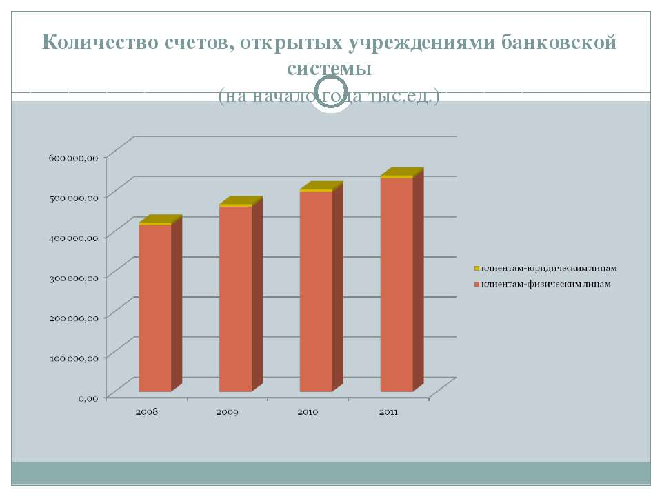 Количество счетов, открытых учреждениями банковской системы (на начало года т...