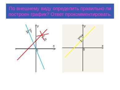 По внешнему виду определить правильно ли построен график? Ответ прокомментиро...
