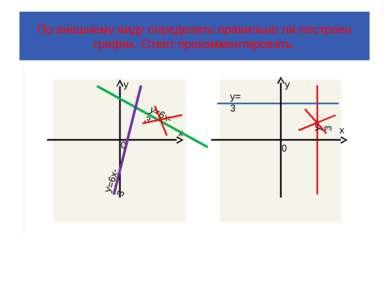 По внешнему виду определить правильно ли построен график. Ответ прокомментиро...