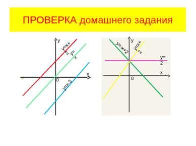 ПРОВЕРКА домашнего задания 0 у=х-3 х у=2