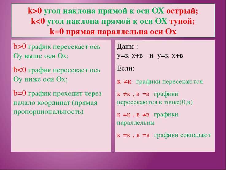 k>0 угол наклона прямой к оси ОХ острый; k0 график пересекает ось Оу выше оси...