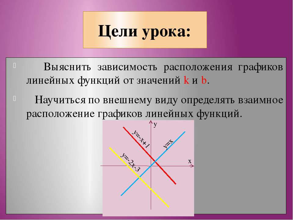 Цели урока: Выяснить зависимость расположения графиков линейных функций от зн...