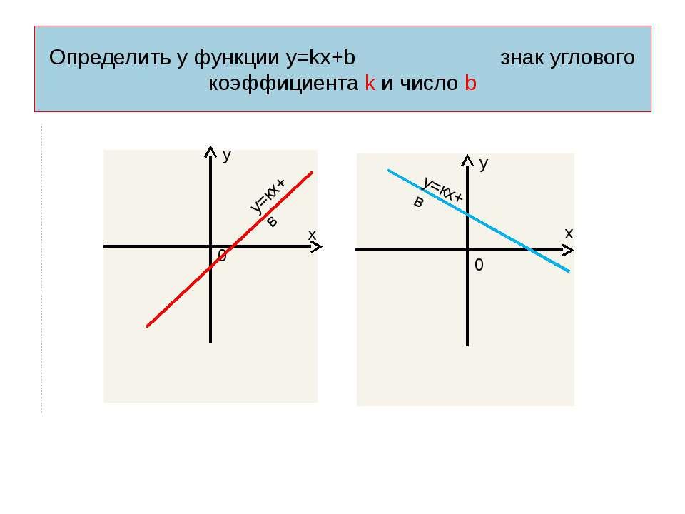 Определить у функции у=kх+b знак углового коэффициента k и число b      ...