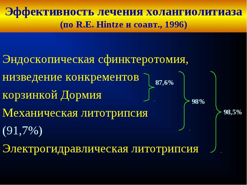 Эффективность лечения холангиолитиаза (по R.E. Hintze и соавт., 1996) Эндоско...