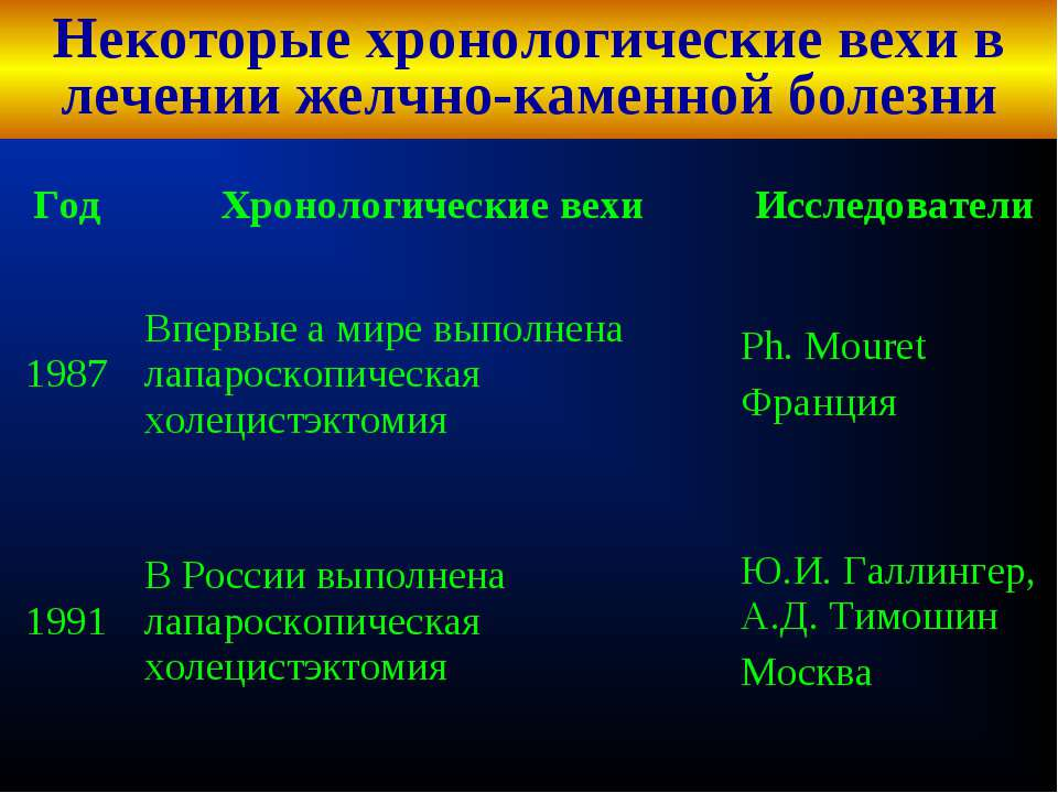 Некоторые хронологические вехи в лечении желчно-каменной болезни Кафедра хиру...