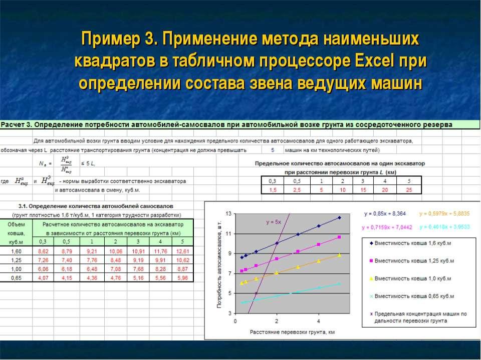 Пример 3. Применение метода наименьших квадратов в табличном процессоре Excel...