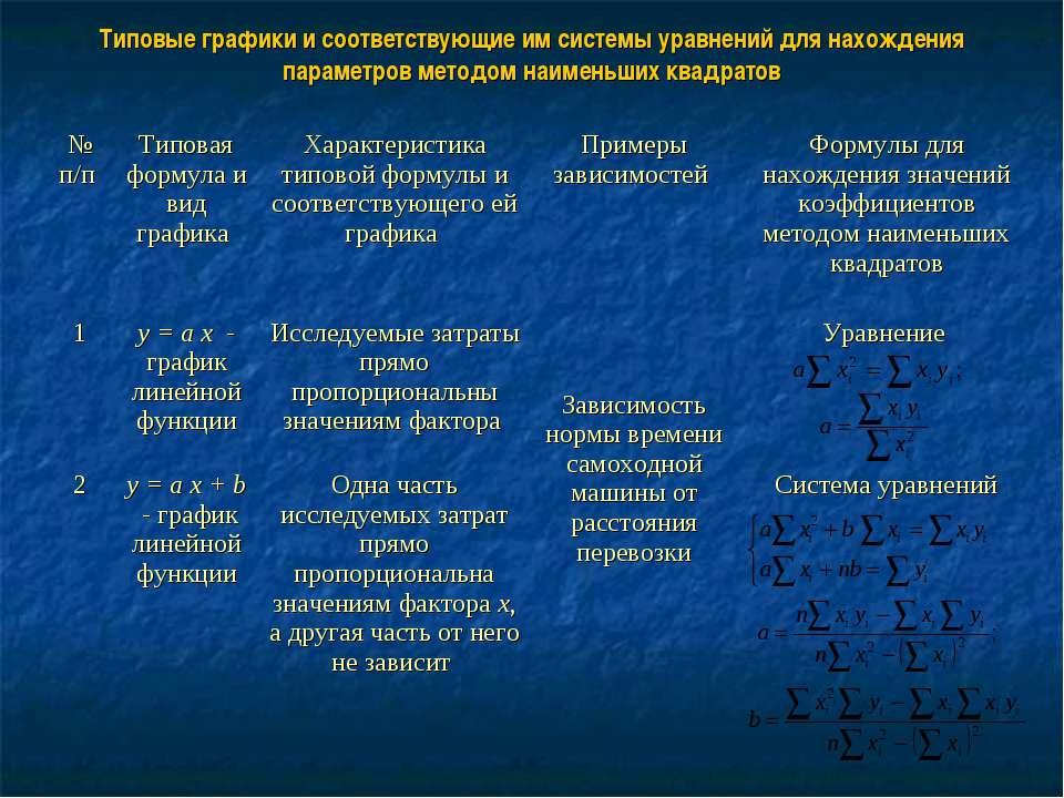 Типовые графики и соответствующие им системы уравнений для нахождения парамет...