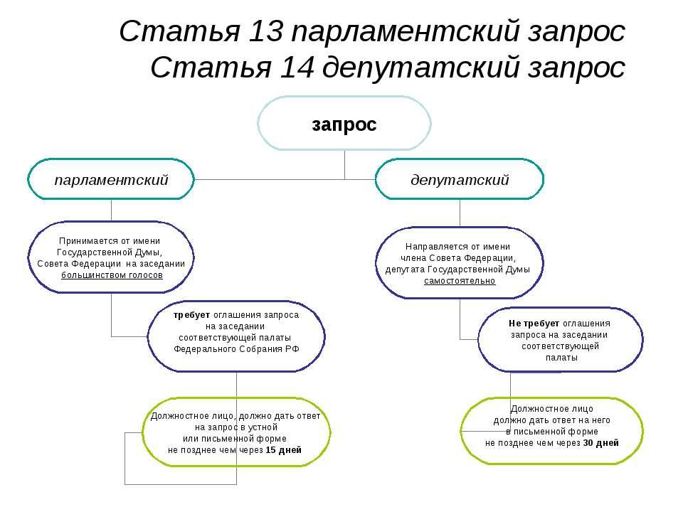 Статья 13 парламентский запрос Статья 14 депутатский запрос