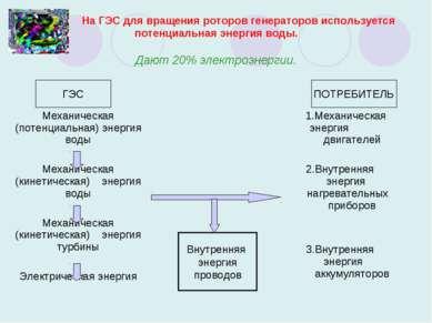 На ГЭС для вращения роторов генераторов используется потенциальная энергия во...