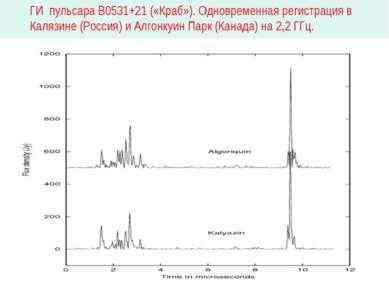 ГИ пульсара В0531+21 («Краб»). Одновременная регистрация в Калязине (Россия) ...